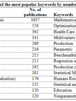 Table 1. The 20 journals that have published the greatest number of DEA papers