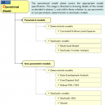 Figure 5: Operational models phase