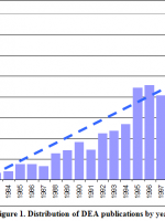 Figure 1. Distribution of DEA publications by year