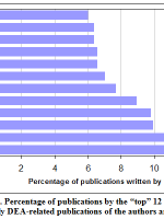 """Figure 3. Percentage of publications by the """"top"""" 12 authors. (NOTE: Only DEA-related publications of the authors are included.)"""